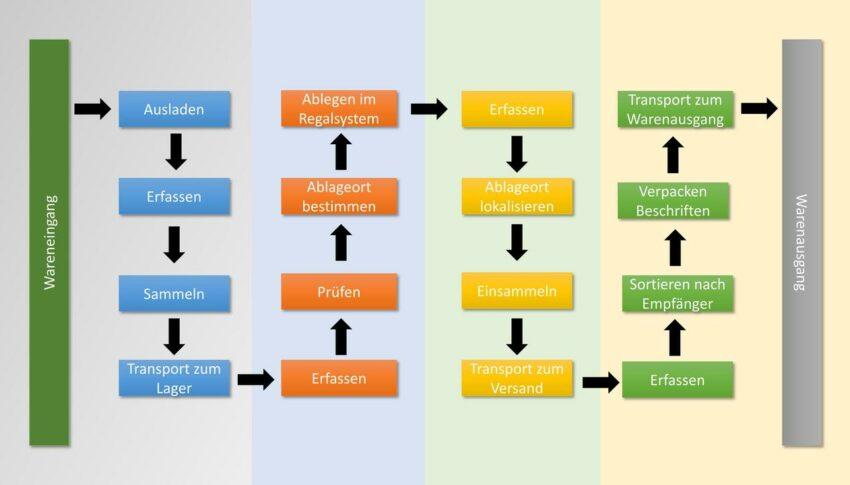 D09: Systemanalyse & Prozessmanagement